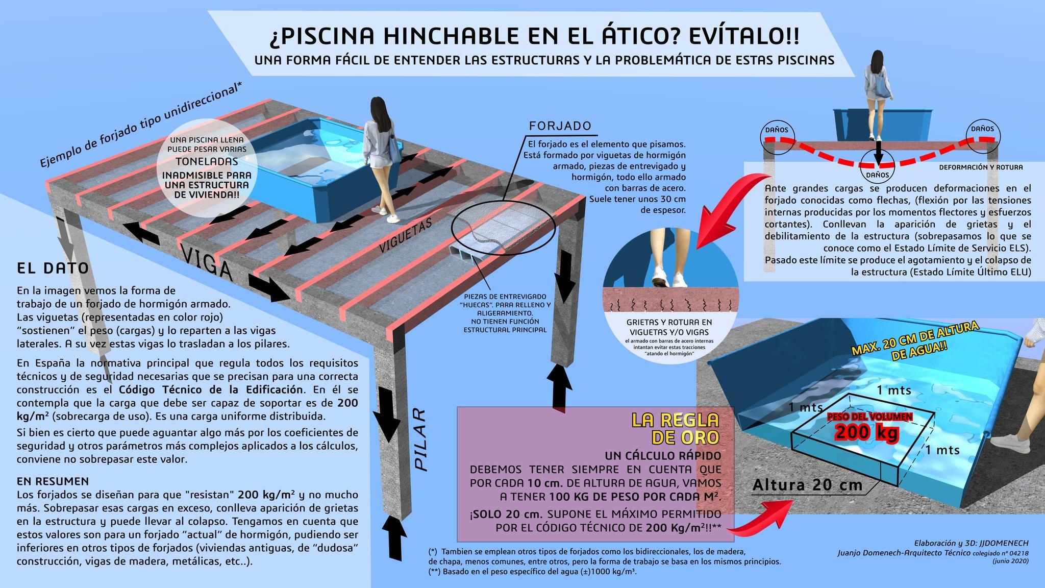 infografia piscinas hinchables de jjdomenech AT